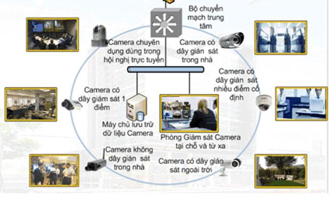 Telephone exchange, CCTV