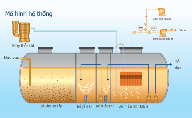 Wastewater treatment technology